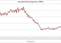 Wall Street piatta nel giorno della Fed