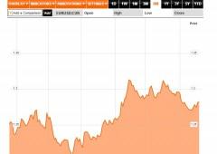Analisi tecnica euro: di fronte alla peggiore situazione