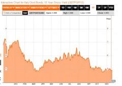 Borsa Milano su dopo Merkel e tassi Spagna