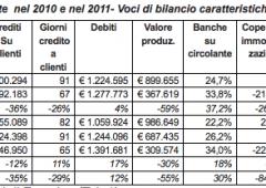 Crisi imprese: problema è rigidità non stretta creditiza