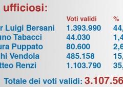 Primarie centro-sinistra: al ballottaggio Bersani e Renzi
