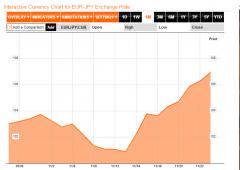Borsa Milano chiude in rosso. Focus su Madrid e Atene