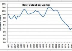 Banche cambiano idea: Italia potrebbe essere la sorpresa positiva, nel 2013 come i Bric