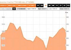 Borsa Milano sotto pressione dopo stime su Pil Eurozona