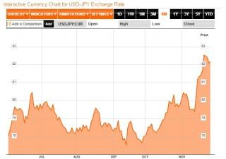 Eur/usd: tentativi definitivi di rottura al ribasso