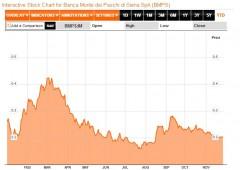Borsa Milano giù, timori MPS e Banco Popolare (-4%)
