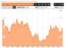 La prossima resistenza dell'euro