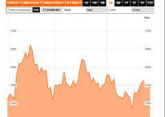 Borsa Milano balza, ai minimi aprile lo spread