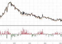 Usa: sussidi disoccupazione in forte calo, meglio stime