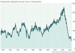Immobiliare, case: prepararsi a un calo storico dei prezzi