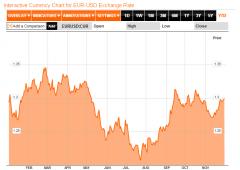 Euro/dollaro: prossimo target da monitorare in area 1,32