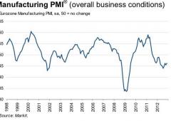 Indice Pmi Eurozona al massimo in otto mesi