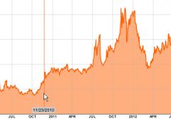 Spread scende ancora, tassi Btp ai minimi di 2 anni