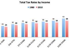 Usa: chi ha guadagnato di più dagli sgravi fiscali? I ricchi, ovviamente
