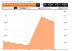"""Borsa Milano positiva, spread anche sotto 300. Monti: """"Obiettivo 287"""""""