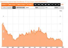 Borsa Milano +1%: snobbati rumor downgrade di Moody's
