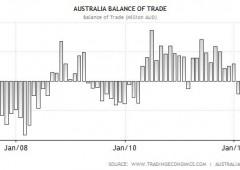 Banca Australia taglia tassi al 3%: minimi dal 2009