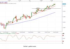 Euro/dollaro: occhio alla precedente resistenza che ora è diventata supporto