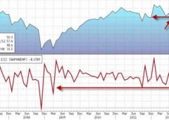 Usa: ISM non manifatturiero a +54,7 in novembre, battute le stime