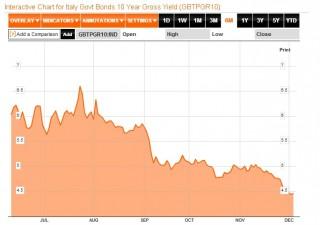 Borsa Milano in rosso. Italia nel caos, spread sfiora quota 330