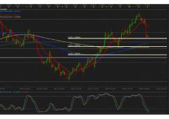 Euro/dollaro: focus sui ritracciamenti di Fibonacci