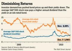 Alert: pericoloso continuare a investire nei bond societari