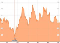 Wall Street chiude contrastata