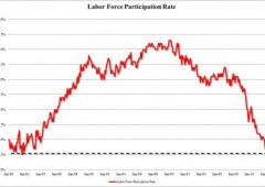 Usa: creati 146 mila posti, disoccupazione al 7,7%, ai minimi dal dicembre 2008