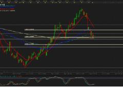 Euro: Fibonacci continua a dettare legge