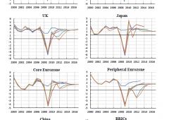 Economia mondiale giunta al punto di svolta