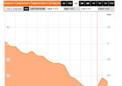 Borsa Milano sotto attacco -2,2%: spread a 360 punti