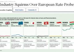 Le banche europee e le manipolazioni per alzare i tassi sui mutui