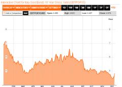 Borsa Milano reagisce spinta da fiducia Germania e asta Spagna