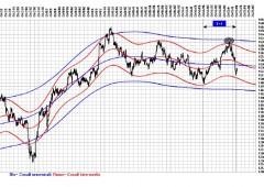 Ftse Mib, analisi ciclica: si riduce il target rialzista