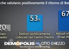 Sondaggio: 77% contro ritorno Berlusconi e lui pensa al ritiro