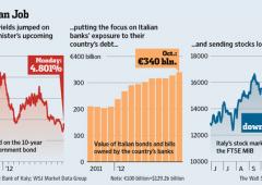 Borsa Milano +1,2%, spread sotto controllo