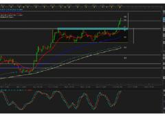 Euro/dollaro: il target di medio periodo