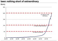 La rivoluzione straordinaria del gas di scisto