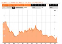 Borsa Milano avanza. Draghi: debolezza Eurozona in 2013