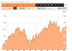 Wall Street tenta il recupero