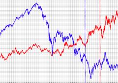 Ftse Mib, analisi ciclica: ripresa non prima del 2013