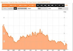 Borsa Milano su, spread ai minimi di due settimane
