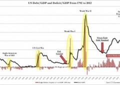 Rapporto debito Pil Usa prima dell'operazione di manipolazione delle masse