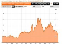 Bond italiani: per UBS sono da comprare