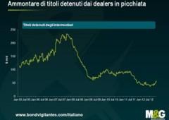 Liquidità del mercato corporate: marea o maremoto?