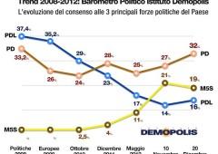 Sondaggio, in attesa di Monti: PD 32%, Grillo 19%, PdL 16%