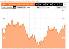 Borsa Milano in cauto rialzo, spread sopra 300