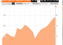 Borsa Milano riduce i cali sul finale. Spread oltre 310