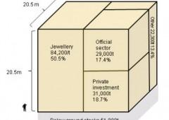 Banche centrali potrebbero comprare il 20% dell'oro