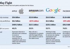 """Hi tech, le sfide 2013 per i """"fantastici quattro"""""""